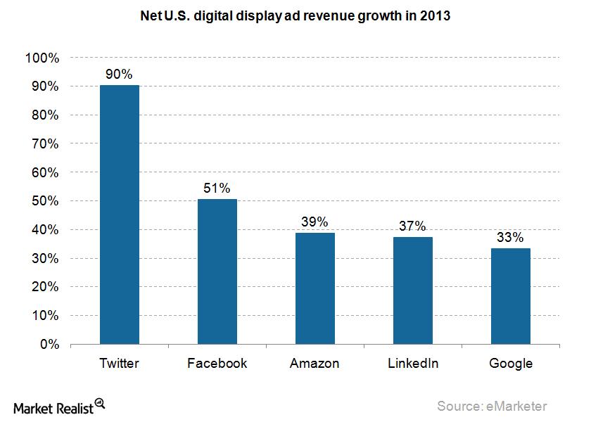 Ad digital display ad revenue growth