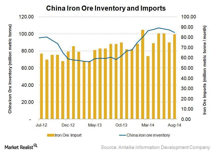 China iron ore imports