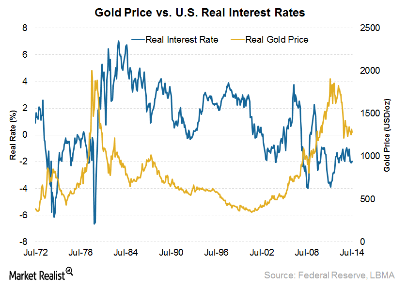 Gold price vs real interest rate