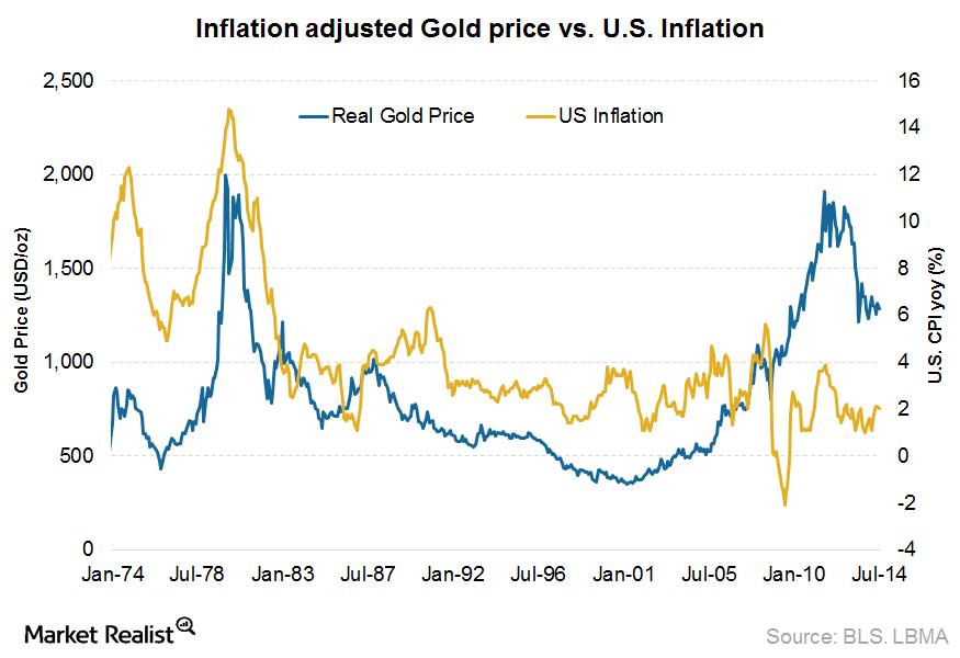 Gold price vs. inflation