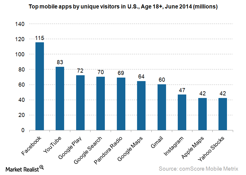 Mobile apps by UVs