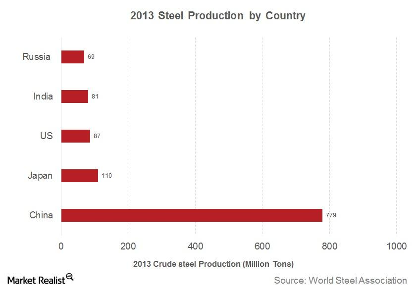 Steel Production by Country