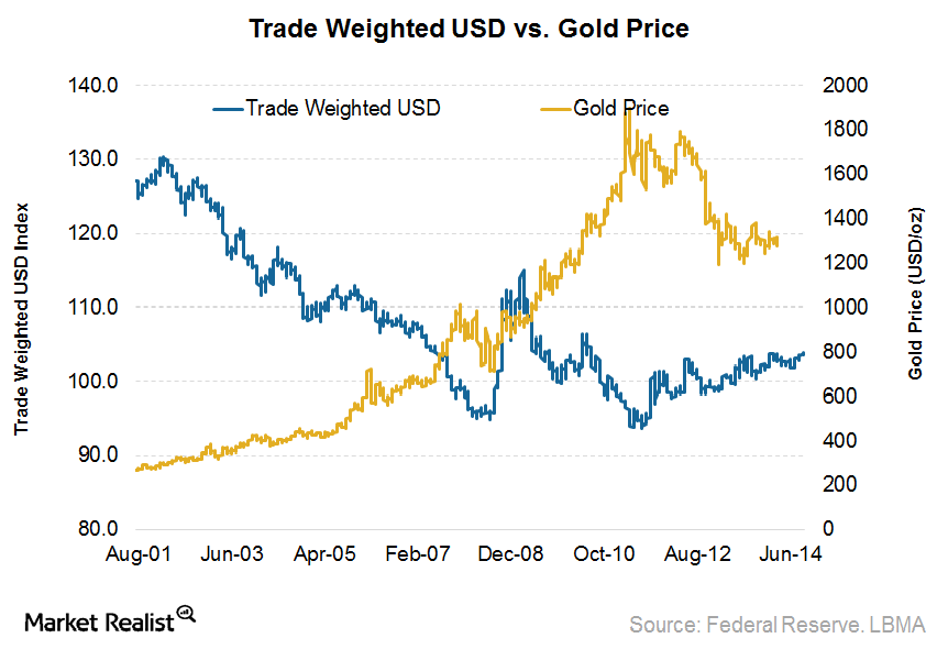 USD vs. gold price