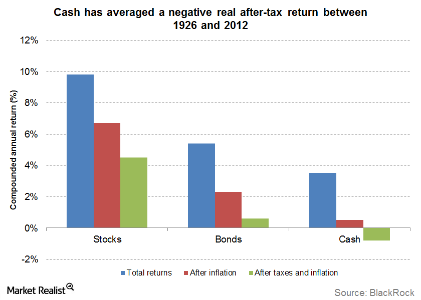 cash negative returns
