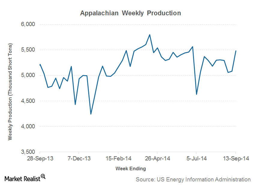 part 8 appalachian weekly production