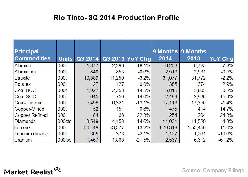 3q 2014 production