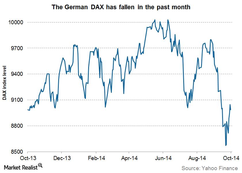 DAX index level