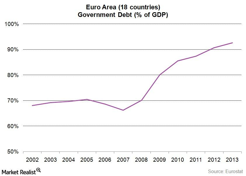 Euro area debt to gdp