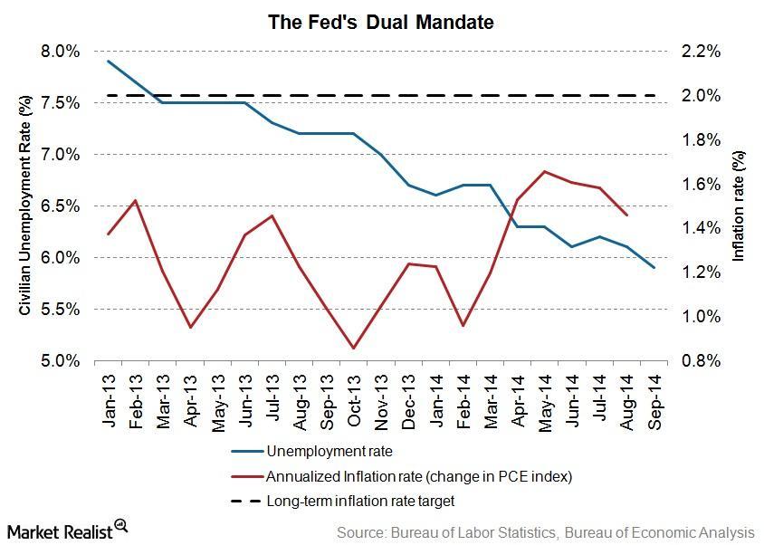 Fed's dual mandate