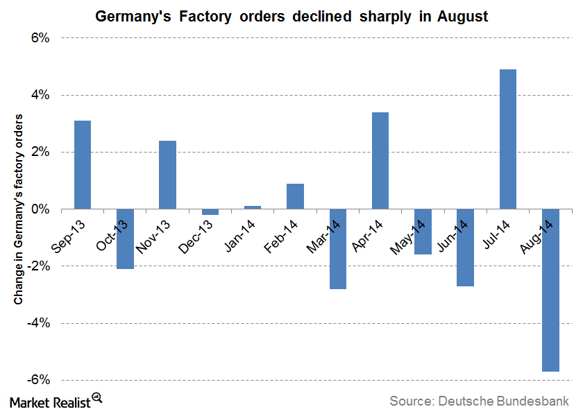 Germany factory orders