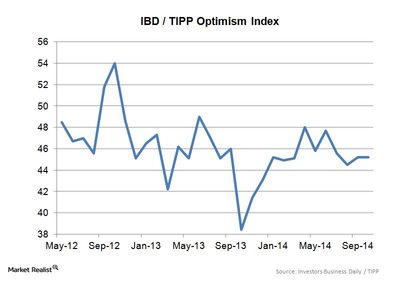 IBD-TIPP Optimism Index