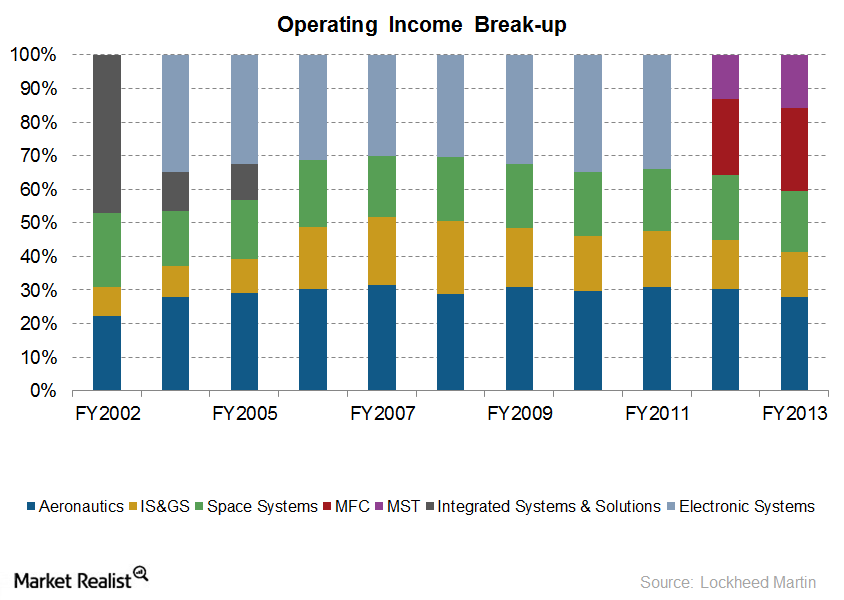 LMT-Operating Income Break-up
