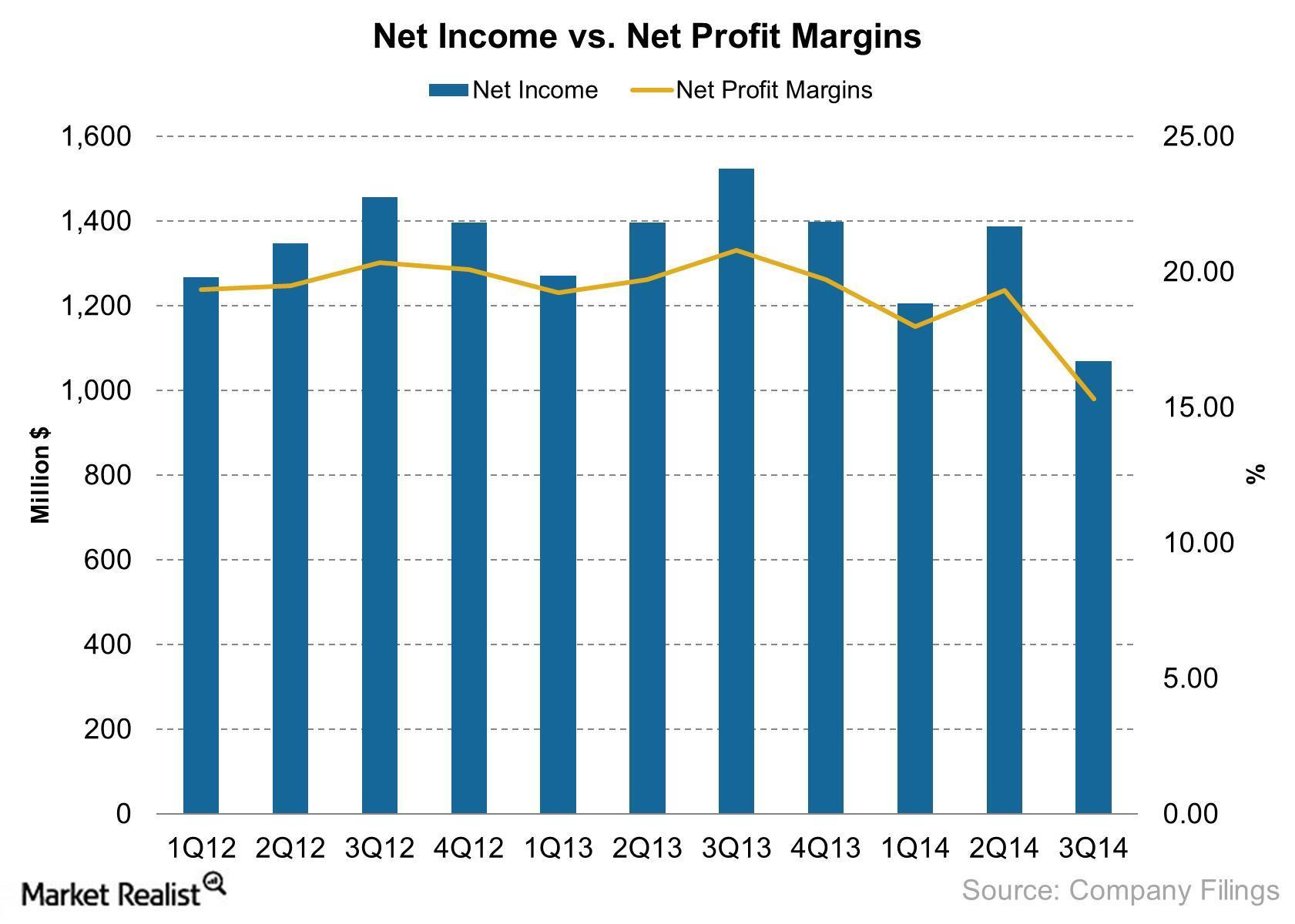 MCD Net Income vs Net Profit Margins 2014-10-29