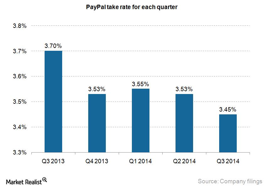 Paypal take rate