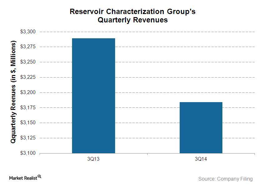 Reservoir Characterization revenues