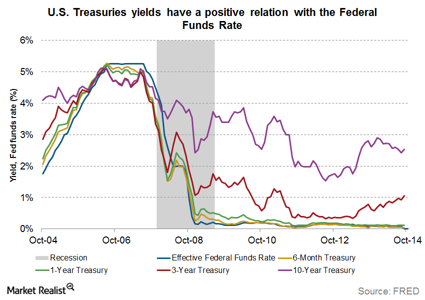 US treasuries fed funds rate