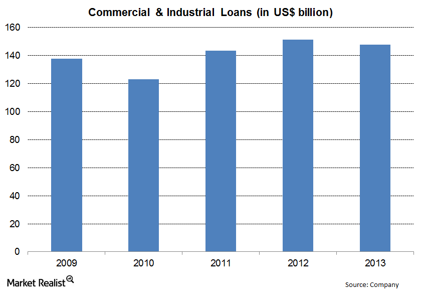 Wells Fargo- C&I Loans- Saul