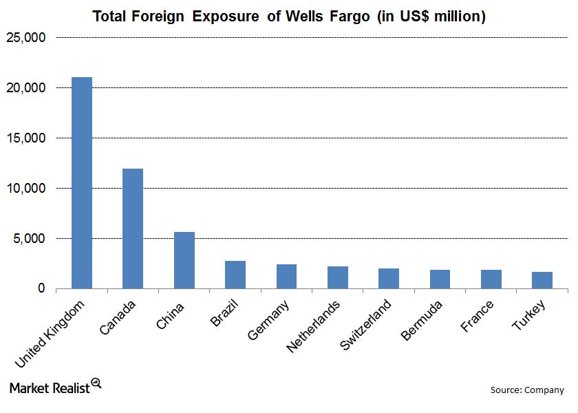 Wells Fargo- Foreign Exposure- Saul