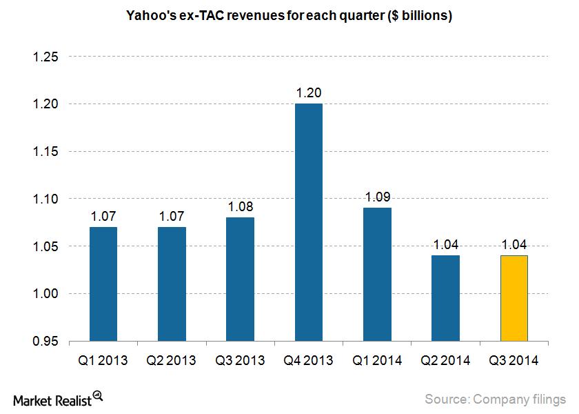 Yahoo revenues_Q3