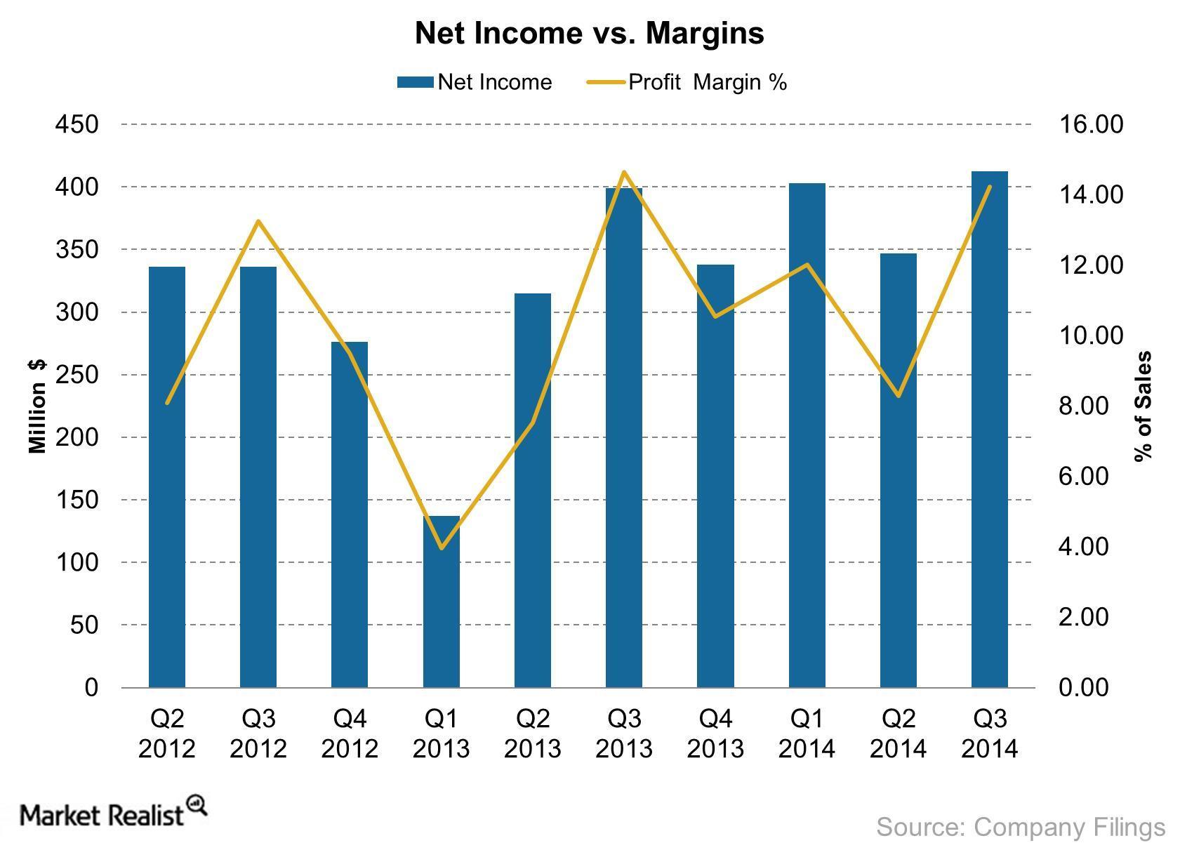 Yum Net Income vs Margins 2014-10-18