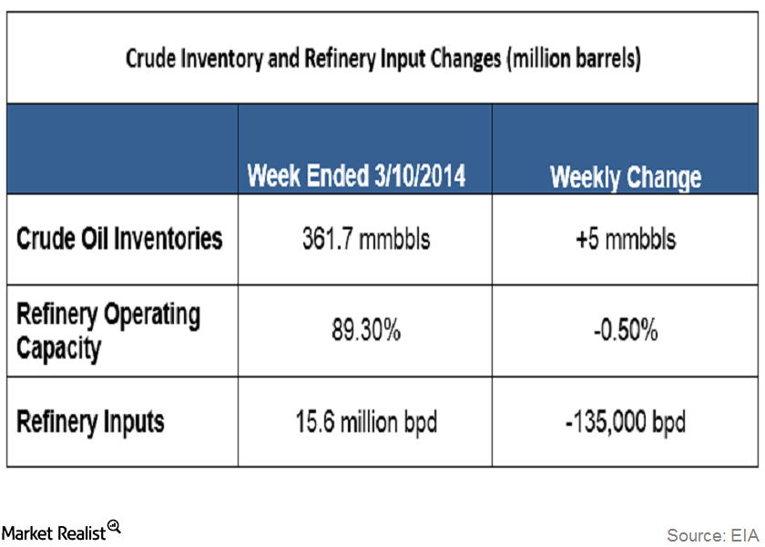 crude and refinery input changes