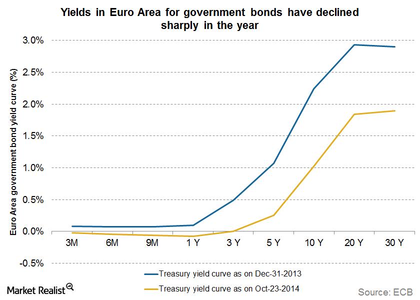 euro area yields