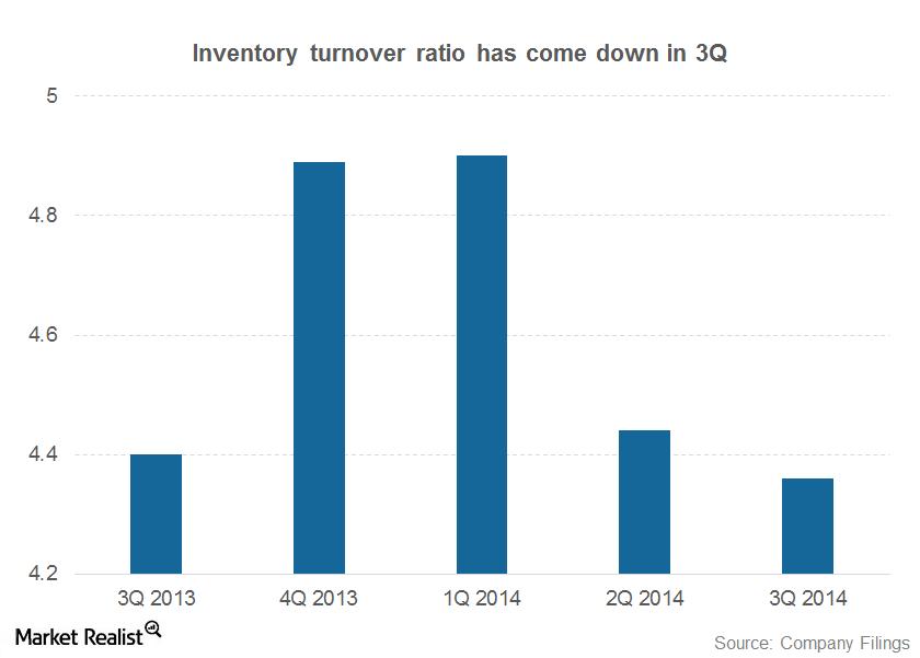inventoey turnover