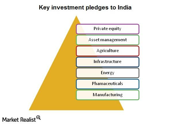 investment pledges