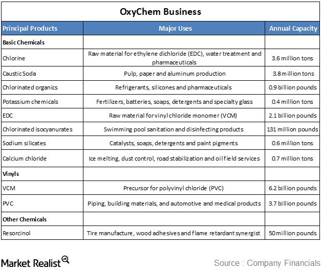 oxychem business
