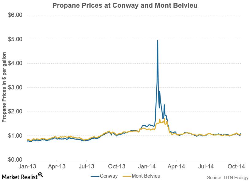 propane prices