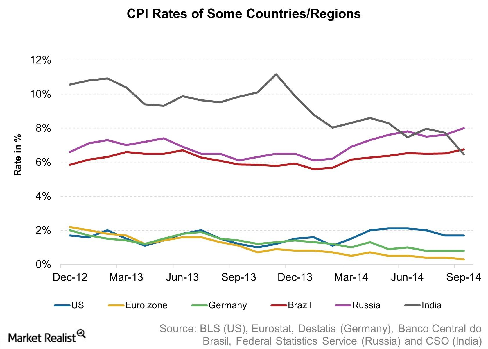 CPI Rates of Some Countries Regions