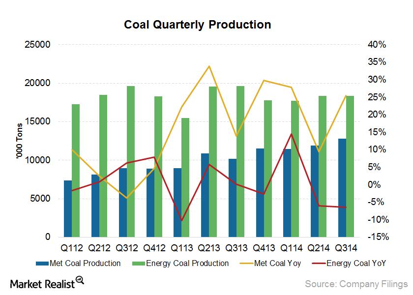 Coal prod