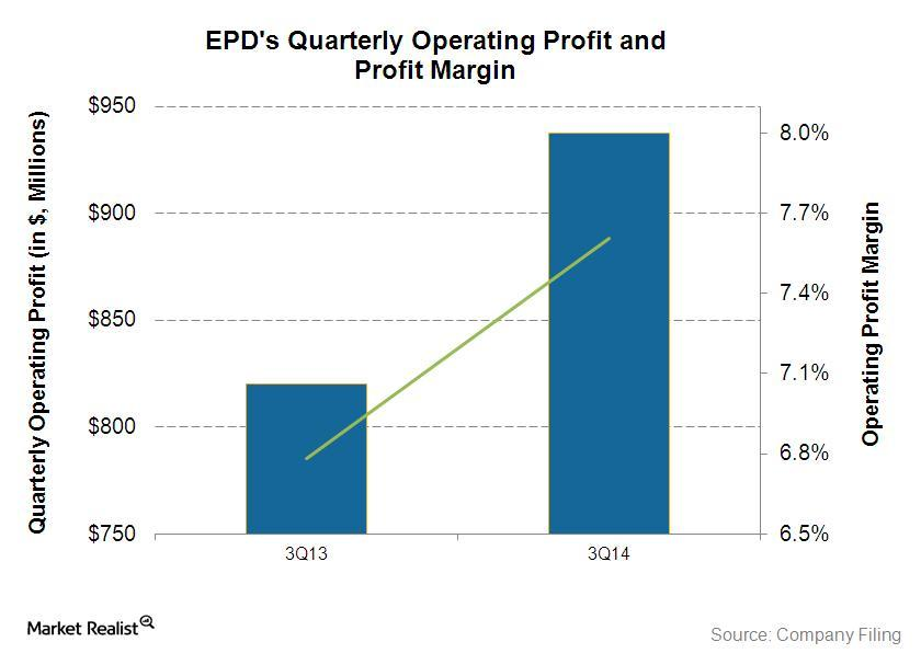 Operating profit quarterly