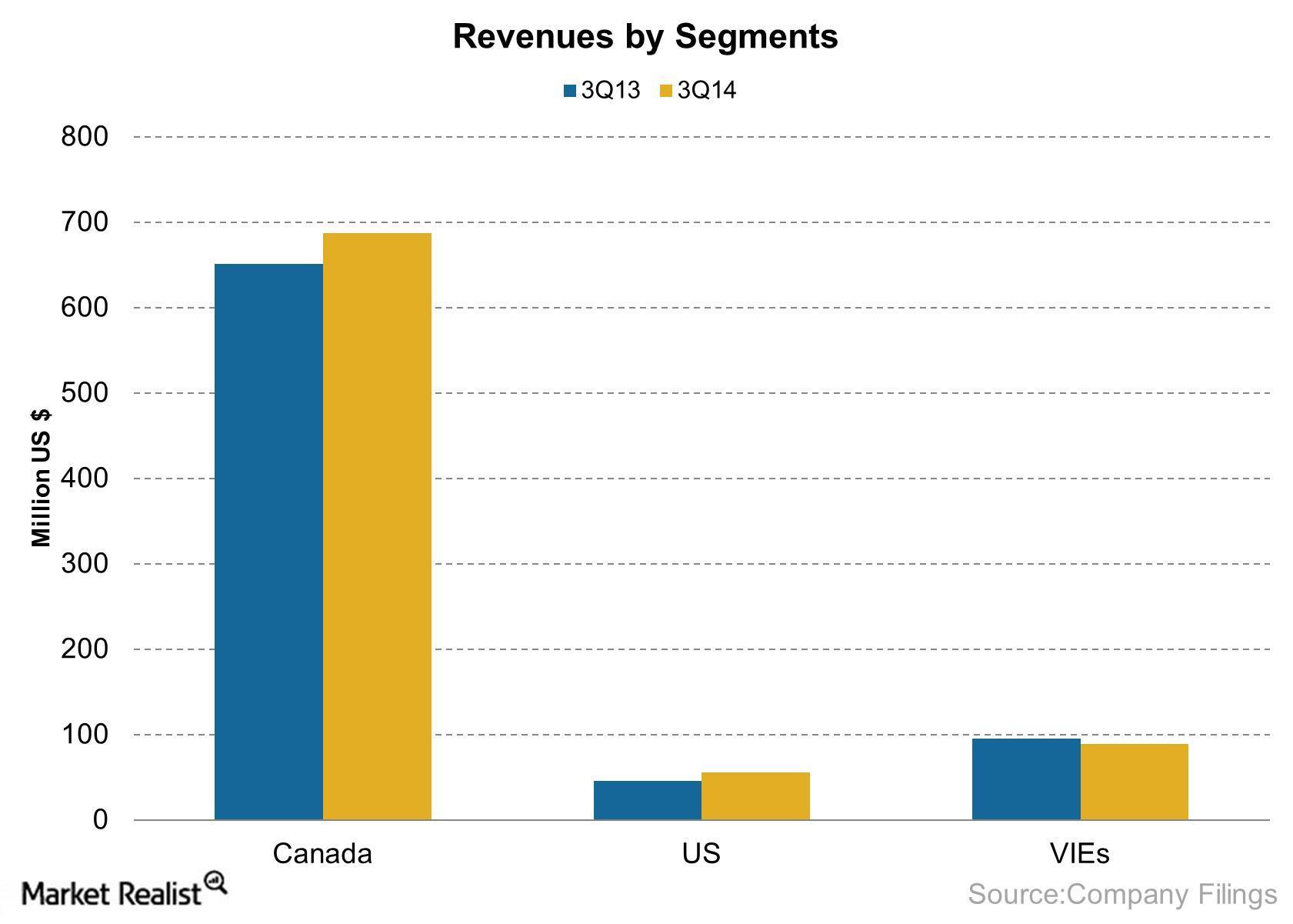 Revenues by Region 2014-11-28
