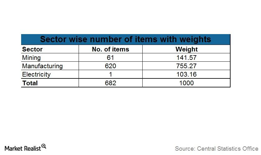 Sector-wise number of items with weights