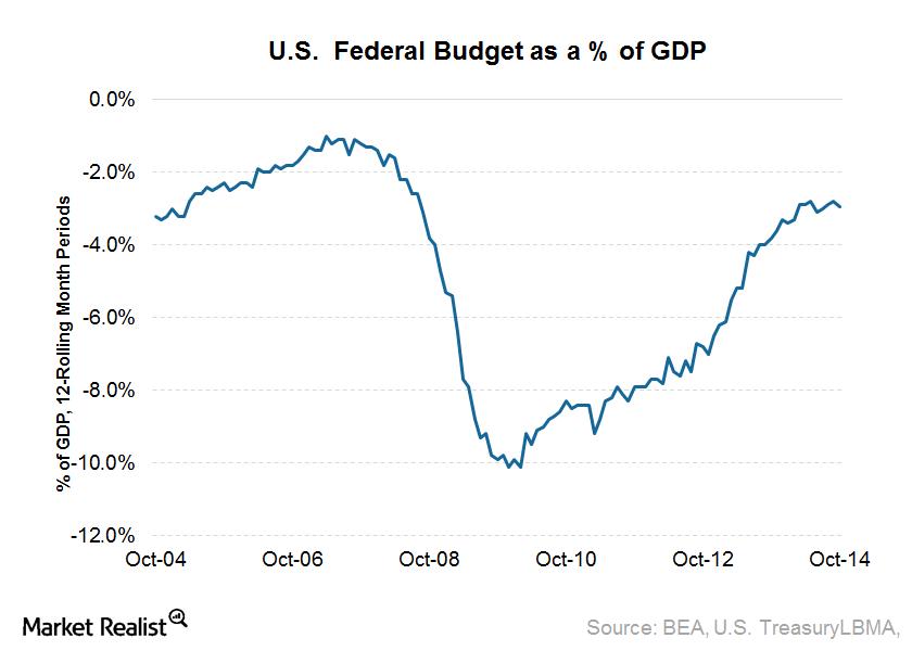 US Federal budget