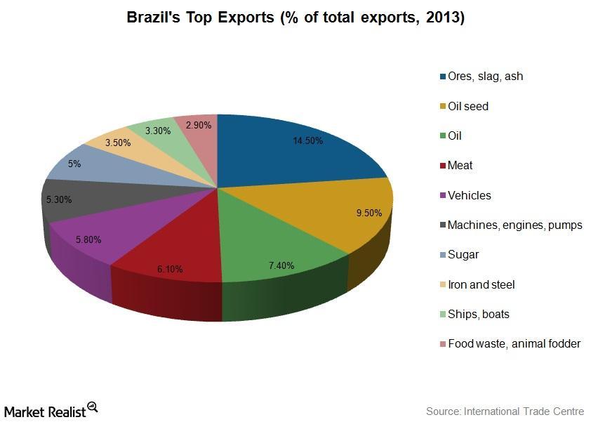 brazil's top exports