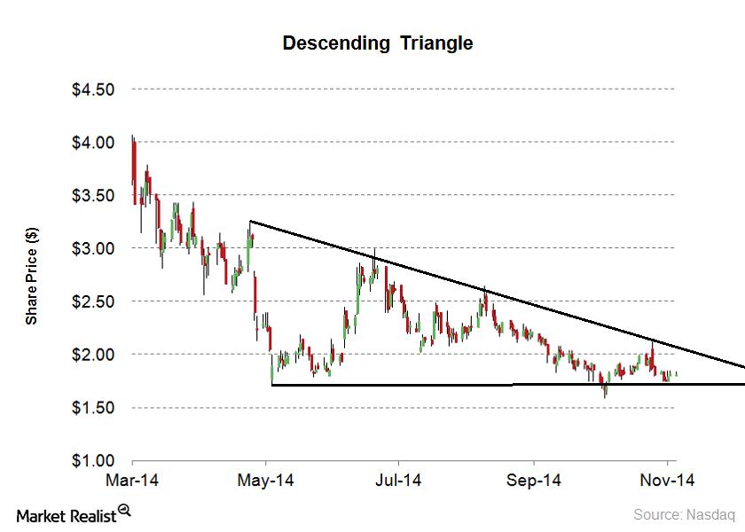 descending triangle1