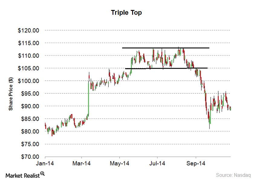 triple top1