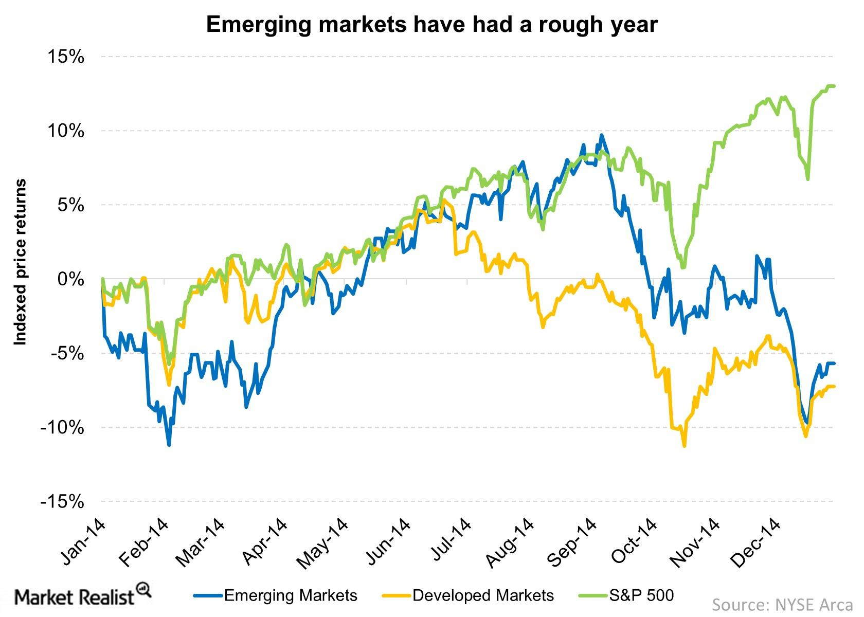emerging markets have underperfomed in 2014