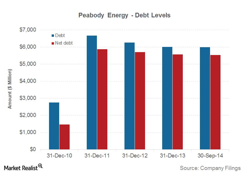 part 5 peabody energy debt levels