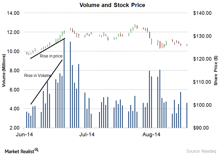 volume and stock2