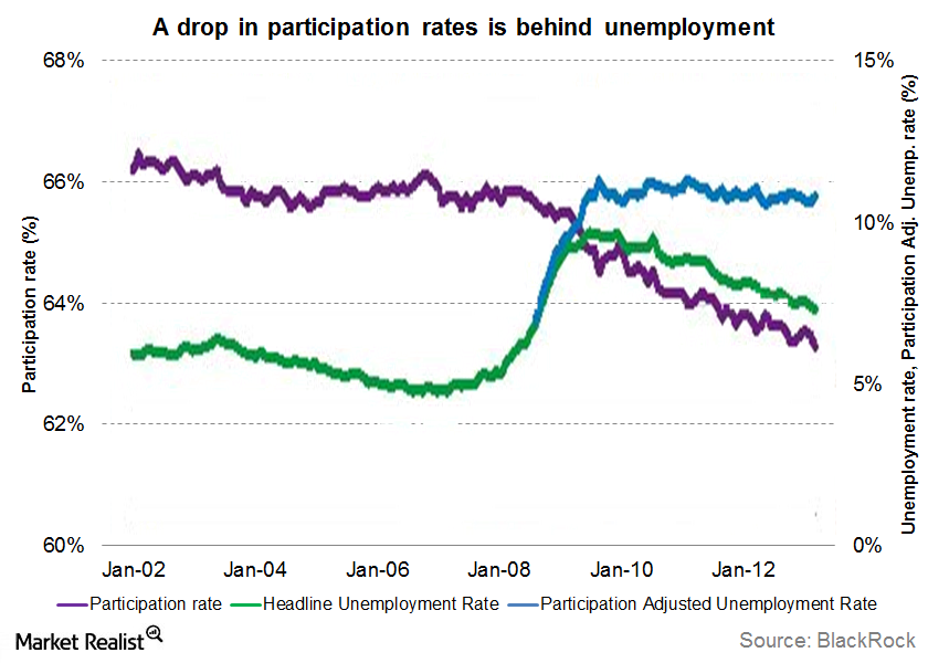 Dipping participation rate has led to artificially low unemployment rate