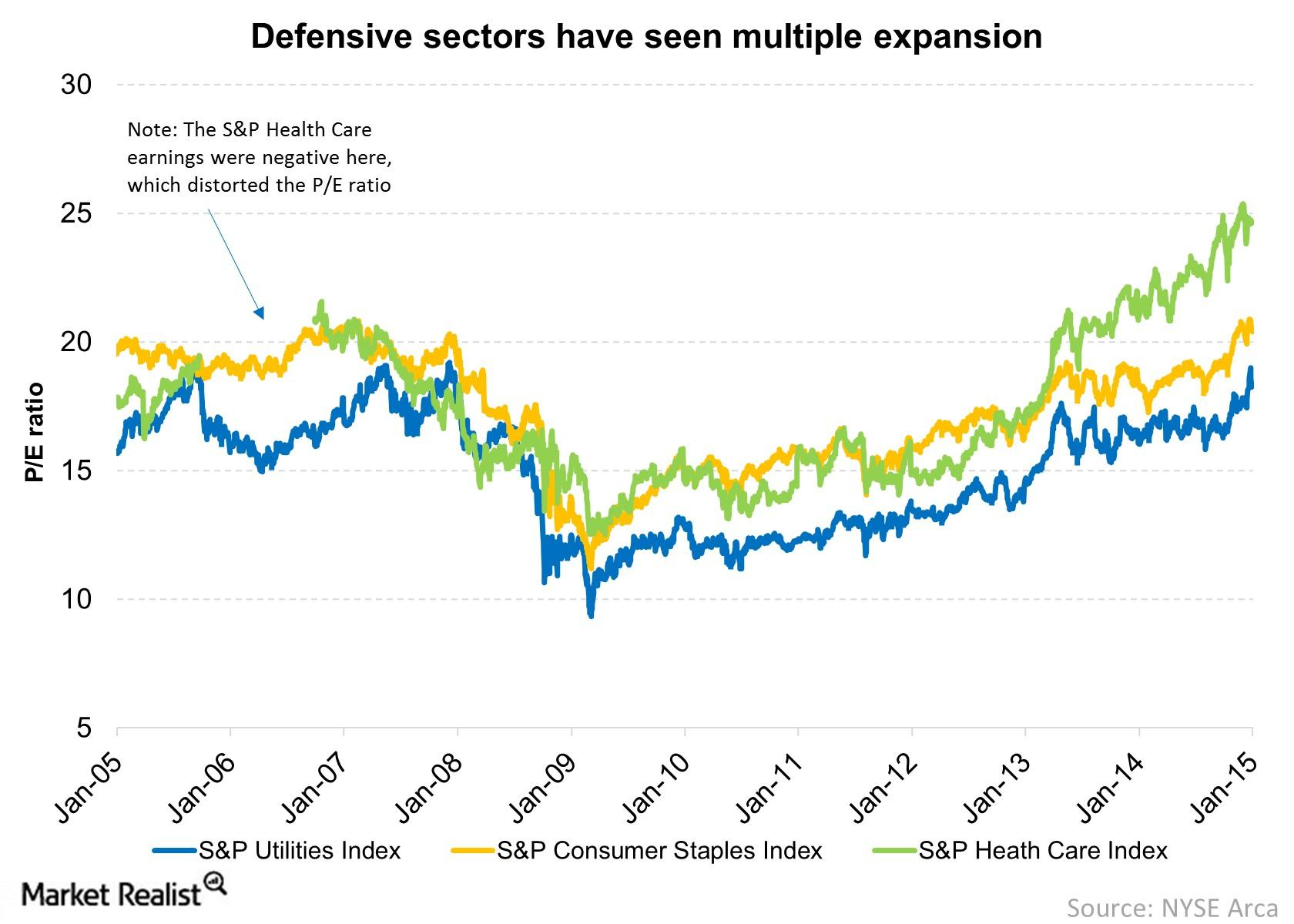 Defensive sectors have run up causing the cost of the defensive strategy to rise