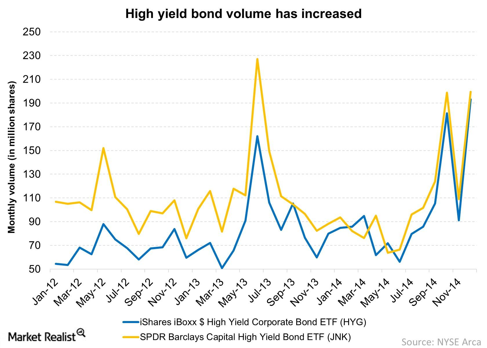 High yield bond funds are quite liquid