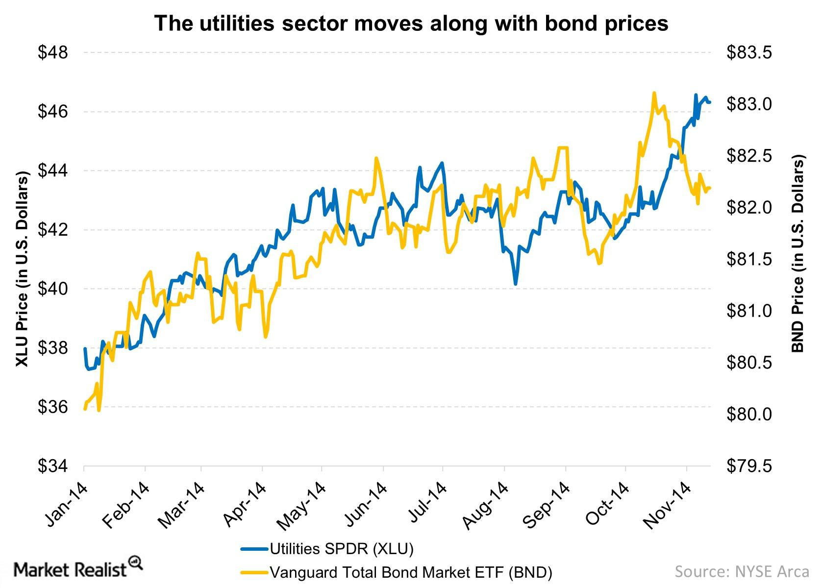 The utilities sector gives its investors bond-like exposure