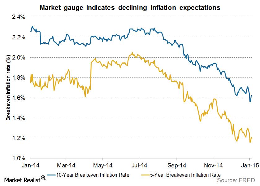 market-based estimates of inflation