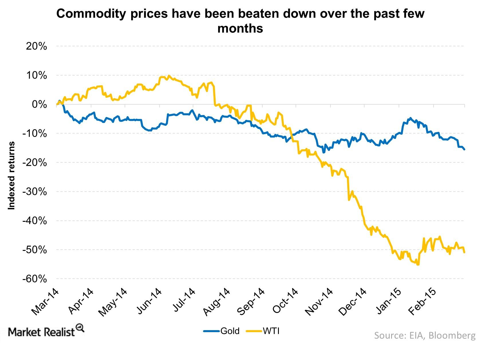 commodity prices have been hammered