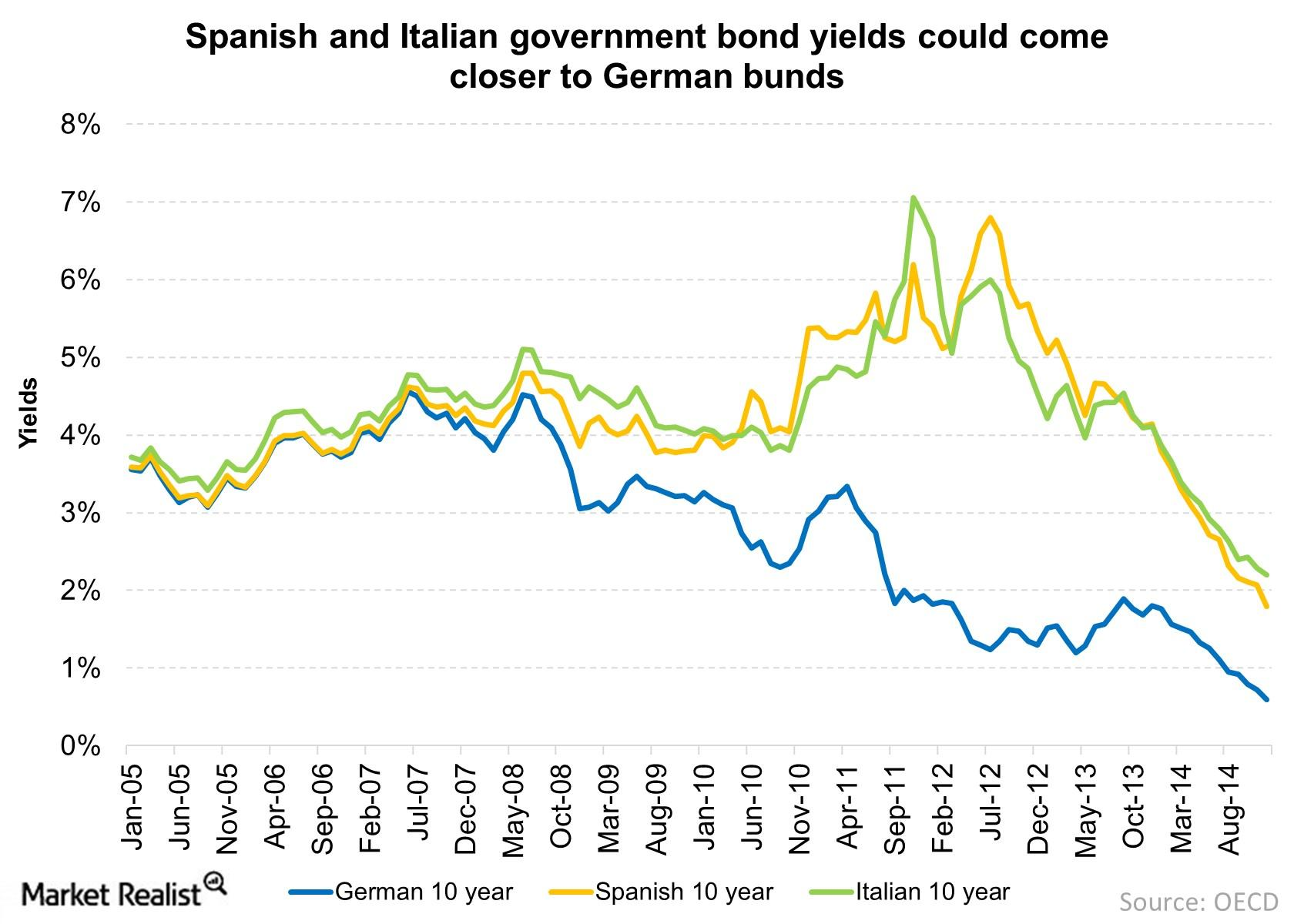 Spanish And Italian Bonds Appear Attractive: Here's Why