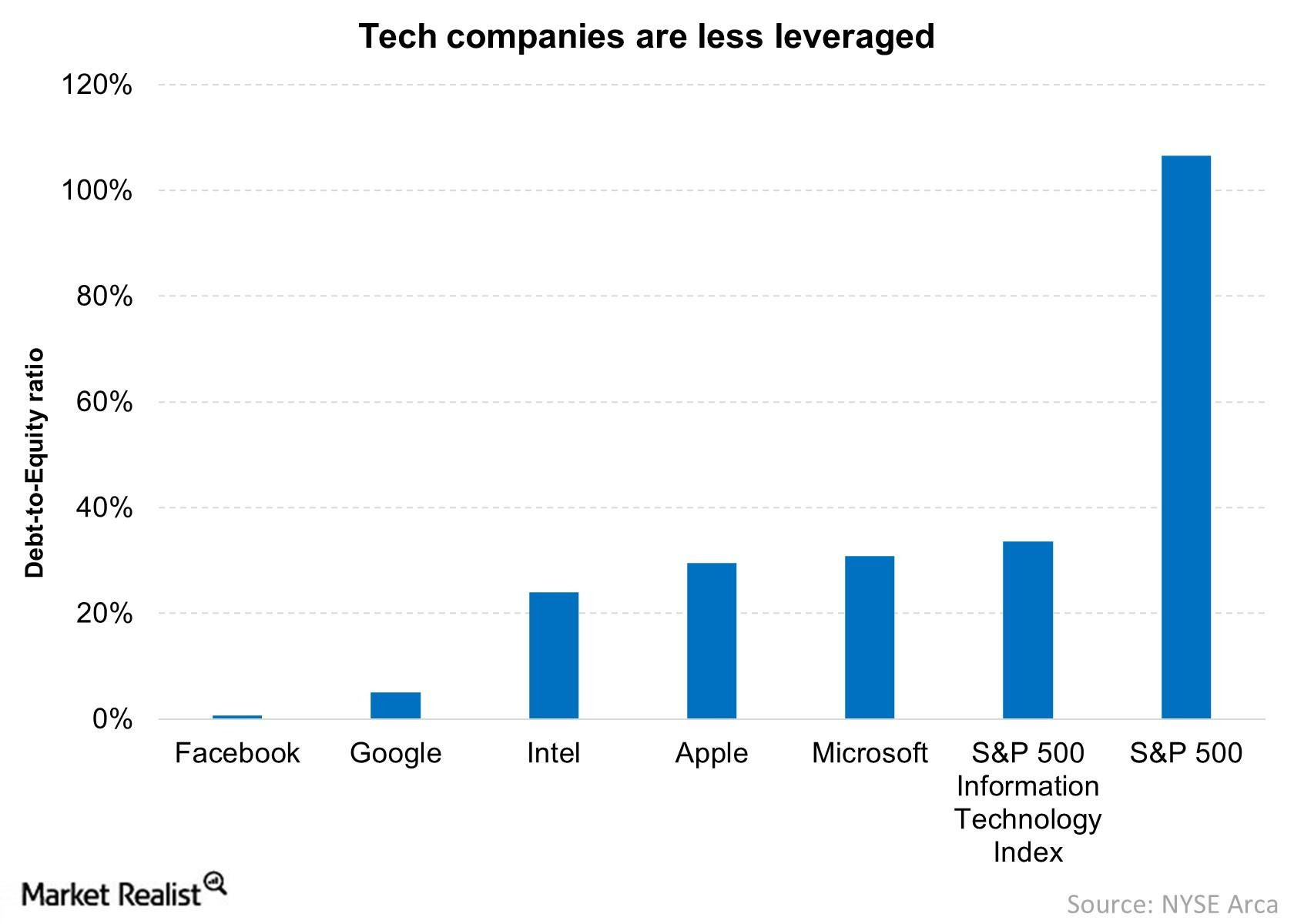 Relatively low debt-to equity ratio gives tech companies flexibility